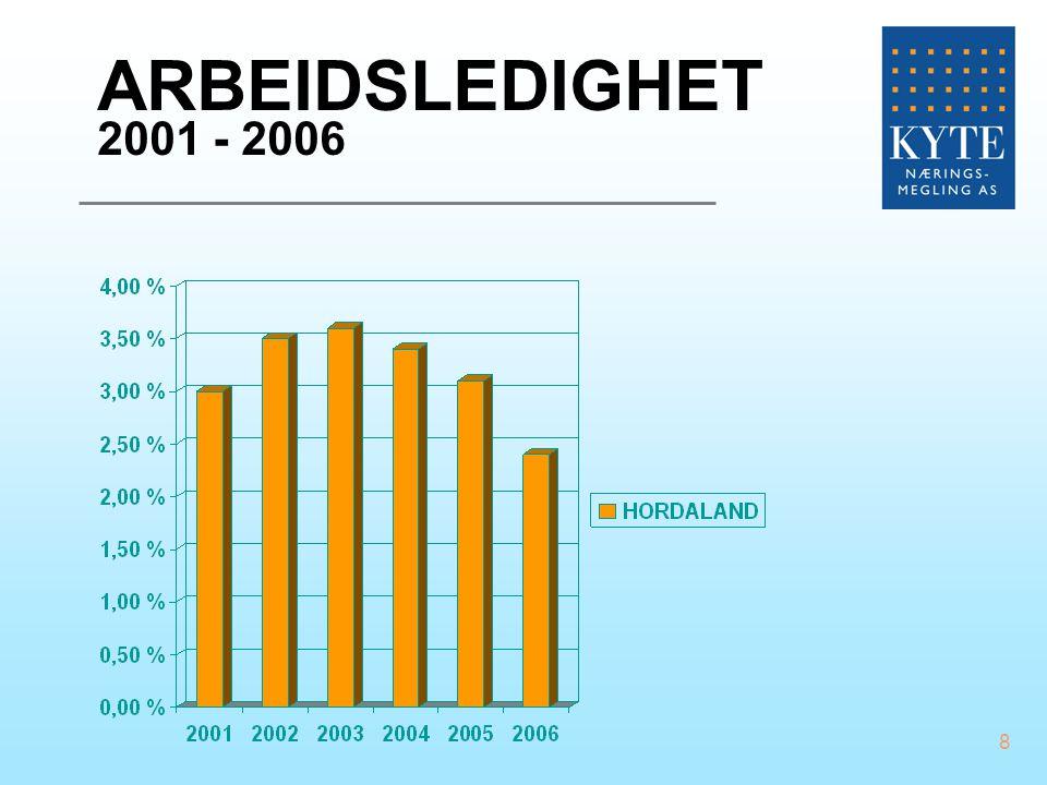 8 ARBEIDSLEDIGHET 2001 - 2006