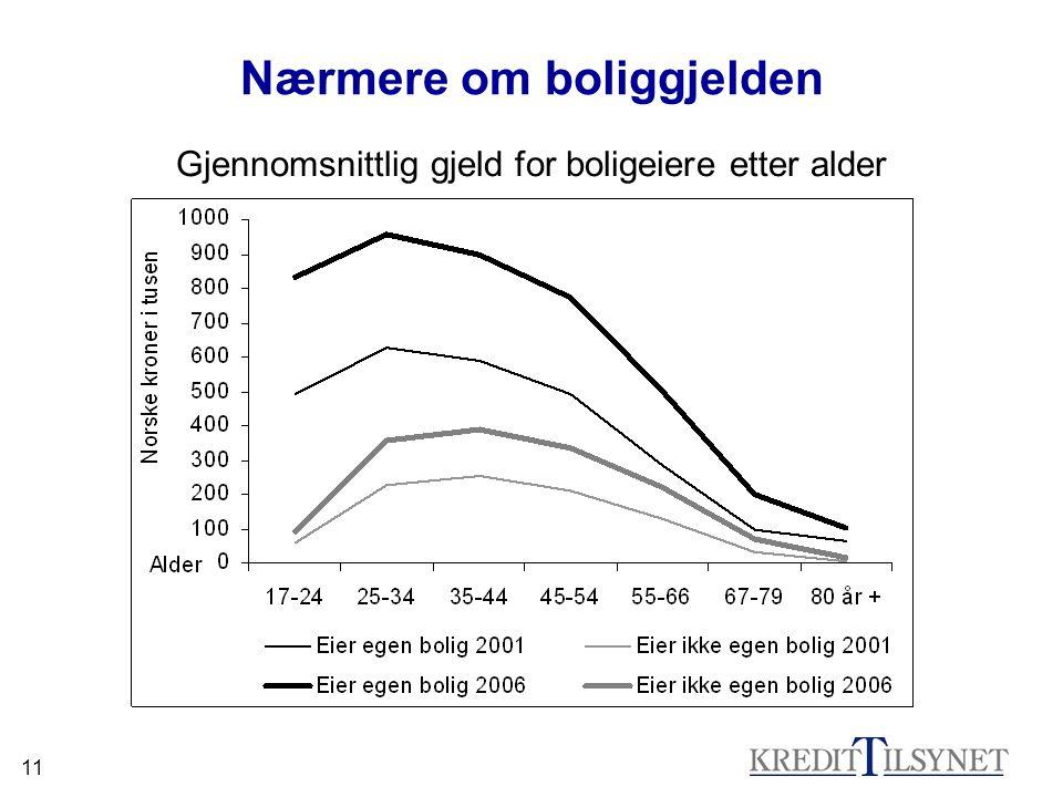 11 Nærmere om boliggjelden Gjennomsnittlig gjeld for boligeiere etter alder