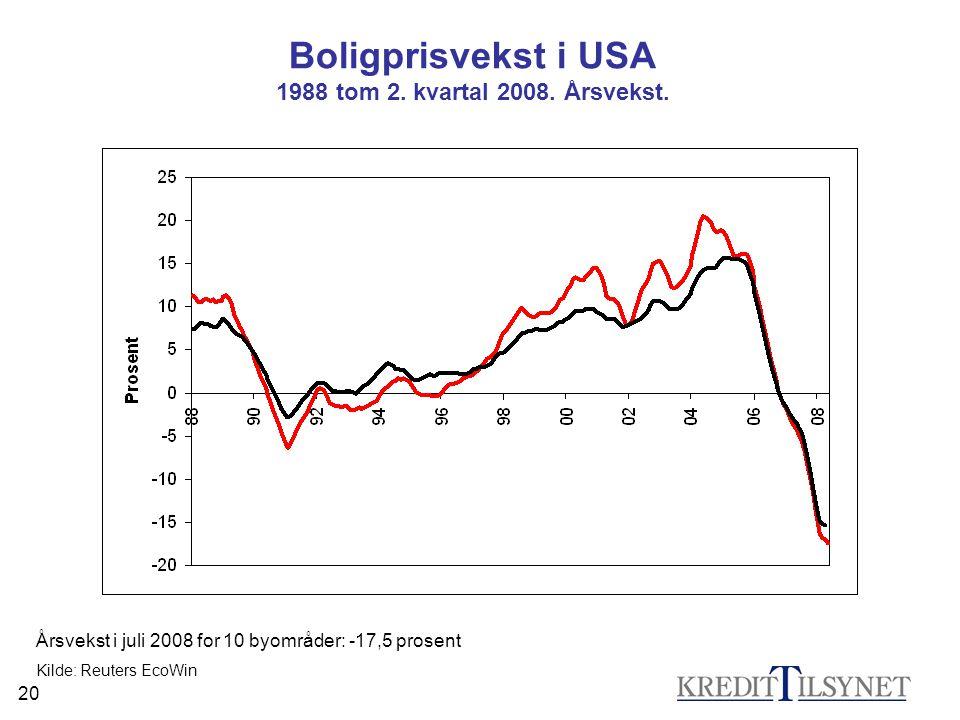 20 Kilde: Reuters EcoWin Boligprisvekst i USA 1988 tom 2. kvartal 2008. Årsvekst. Årsvekst i juli 2008 for 10 byområder: -17,5 prosent