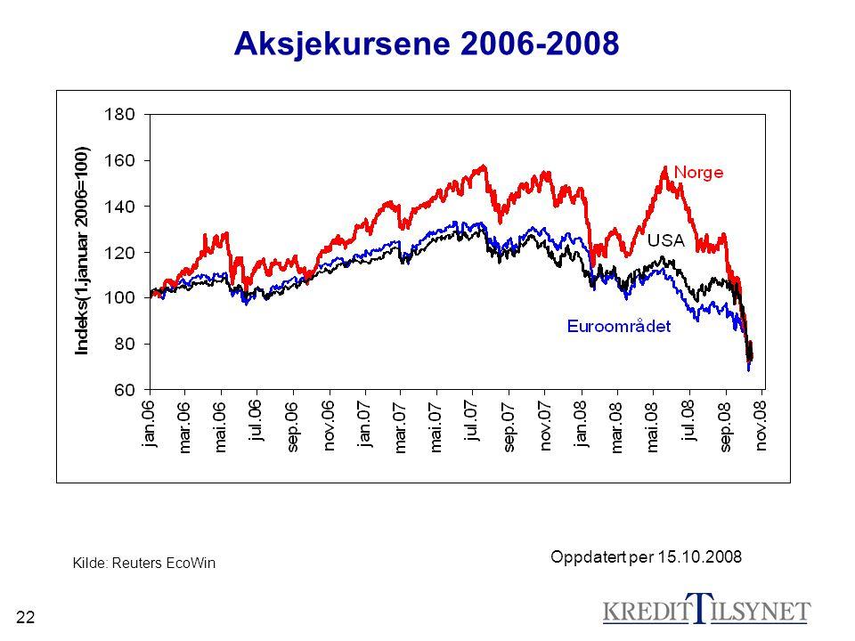 22 Aksjekursene 2006-2008 Kilde: Reuters EcoWin Oppdatert per 15.10.2008