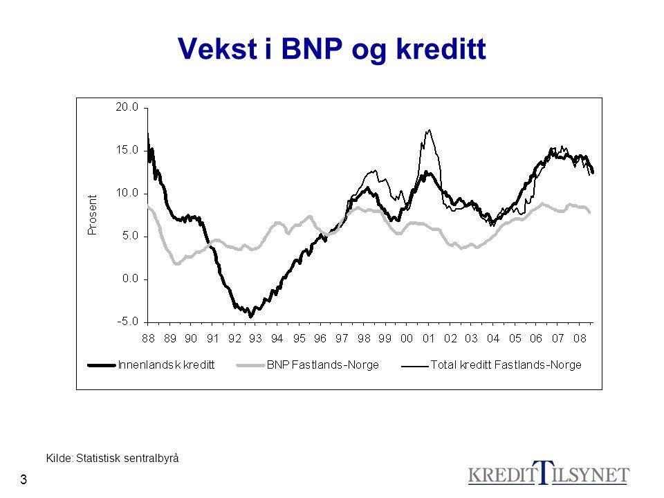 3 Vekst i BNP og kreditt Kilde: Statistisk sentralbyrå