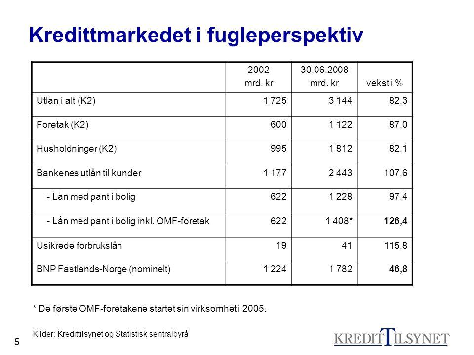 5 Kredittmarkedet i fugleperspektiv 2002 mrd. kr 30.06.2008 mrd. krvekst i % Utlån i alt (K2)1 7253 14482,3 Foretak (K2)6001 12287,0 Husholdninger (K2