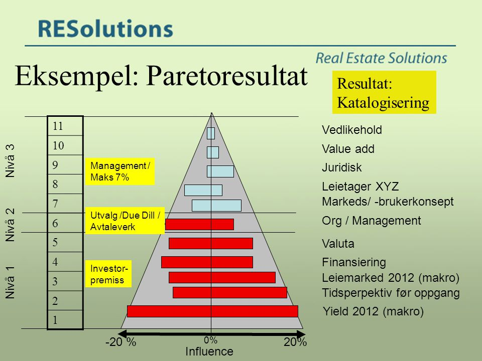 Eksempel: Paretoresultat Juridisk Leietager XYZ Markeds/ -brukerkonsept Valuta Finansiering -20 %20% Leiemarked 2012 (makro) Yield 2012 (makro) 0% Org