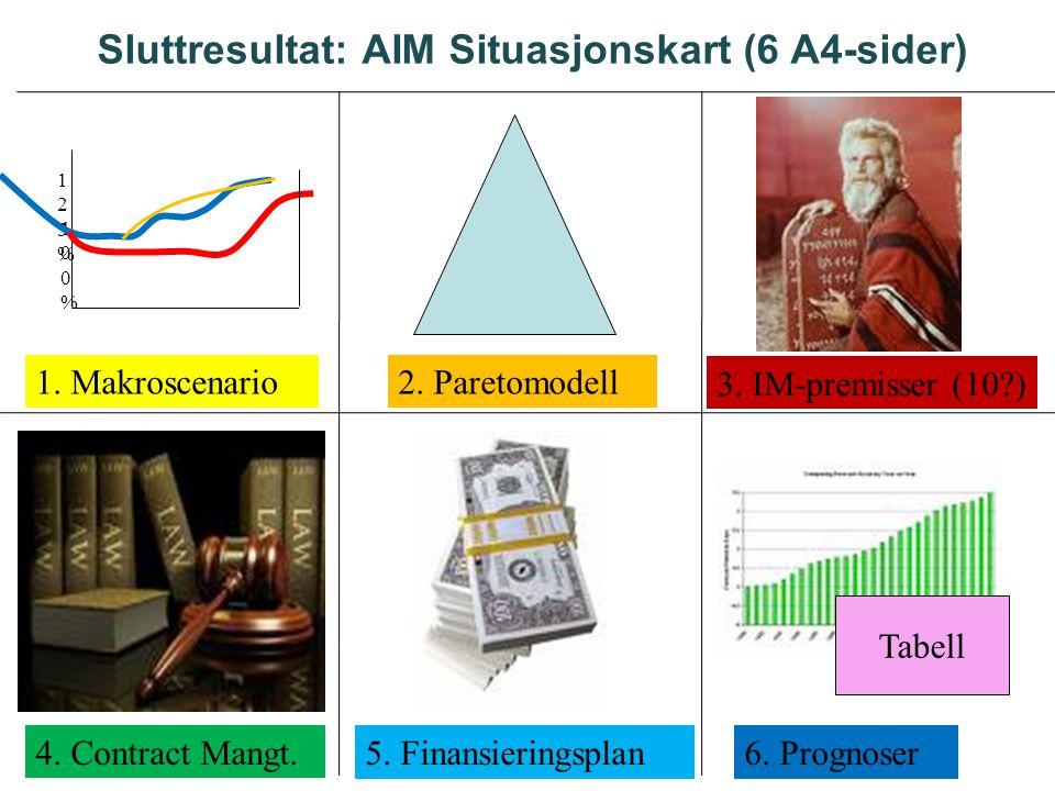 Sluttresultat: AIM Situasjonskart (6 A4-sider) 1. Makroscenario2. Paretomodell 3. IM-premisser (10?) 4. Contract Mangt.5. Finansieringsplan6. Prognose