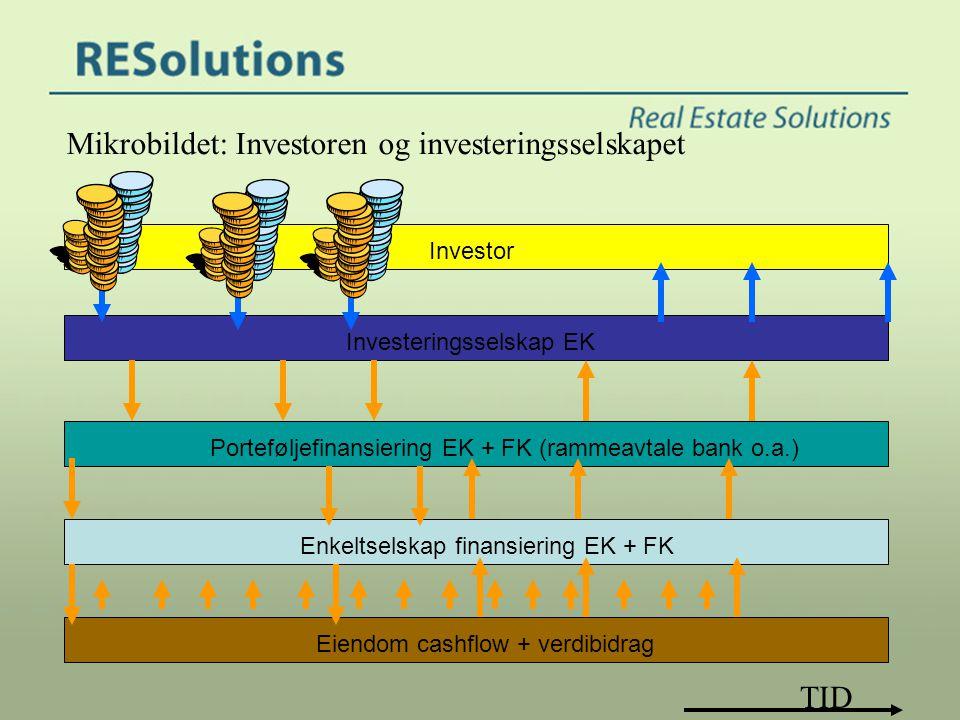 Mikrobildet: Investoren og investeringsselskapet Investeringsselskap EK Porteføljefinansiering EK + FK (rammeavtale bank o.a.) Enkeltselskap finansier