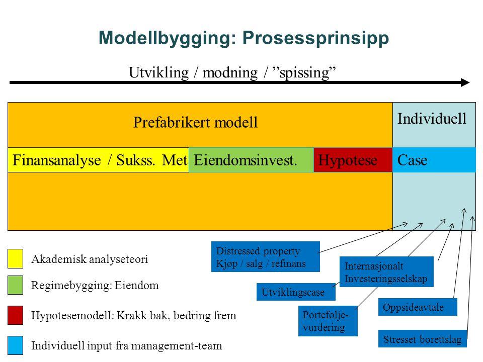 Modellbygging: Prosessprinsipp Finansanalyse / Sukss. MetEiendomsinvest.HypoteseCase Prefabrikert modell Distressed property Kjøp / salg / refinans Ut