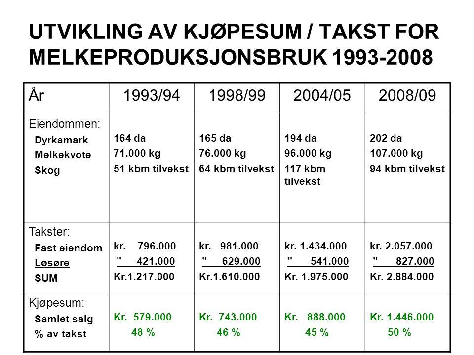 UTVIKLING AV KJØPESUM / TAKST FOR MELKEPRODUKSJONSBRUK 1993-2008 År1993/941998/992004/052008/09 Eiendommen: Dyrkamark Melkekvote Skog 164 da 71.000 kg 51 kbm tilvekst 165 da 76.000 kg 64 kbm tilvekst 194 da 96.000 kg 117 kbm tilvekst 202 da 107.000 kg 94 kbm tilvekst Takster: Fast eiendom Løsøre SUM kr.