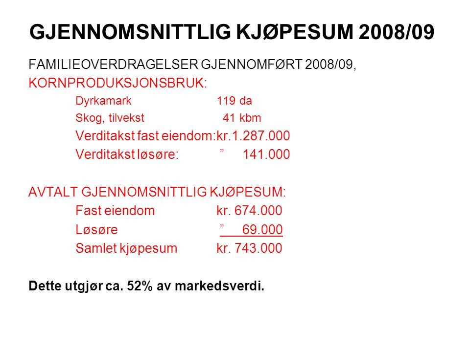 GJENNOMSNITTLIG KJØPESUM 2008/09 FAMILIEOVERDRAGELSER GJENNOMFØRT 2008/09, KORNPRODUKSJONSBRUK: Dyrkamark119 da Skog, tilvekst 41 kbm Verditakst fast eiendom:kr.1.287.000 Verditakst løsøre: 141.000 AVTALT GJENNOMSNITTLIG KJØPESUM: Fast eiendomkr.