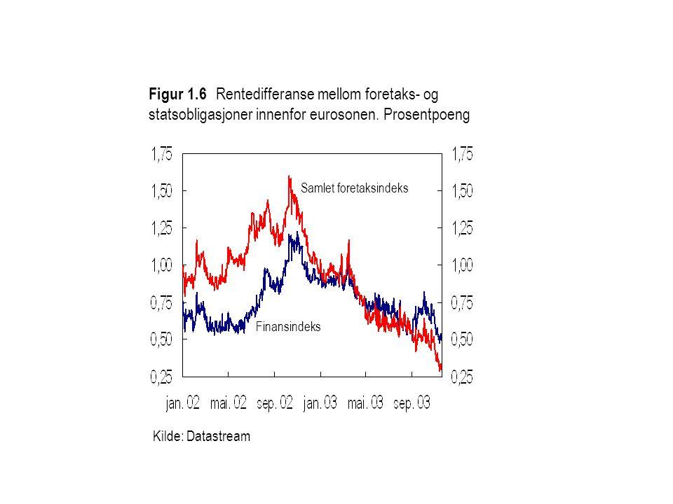 Kilde: Datastream Figur 1.6 Rentedifferanse mellom foretaks- og statsobligasjoner innenfor eurosonen.