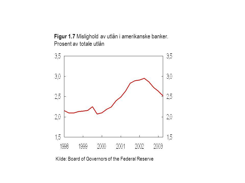 Figur 1.7 Mislighold av utlån i amerikanske banker.