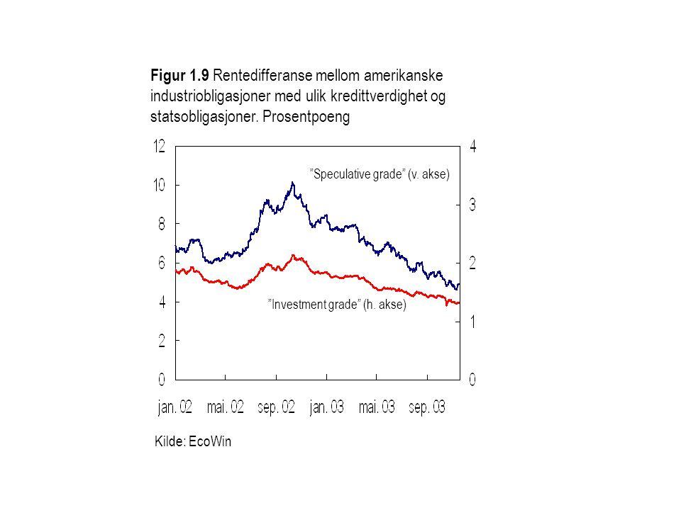 Kilde: EcoWin Figur 1.9 Rentedifferanse mellom amerikanske industriobligasjoner med ulik kredittverdighet og statsobligasjoner.