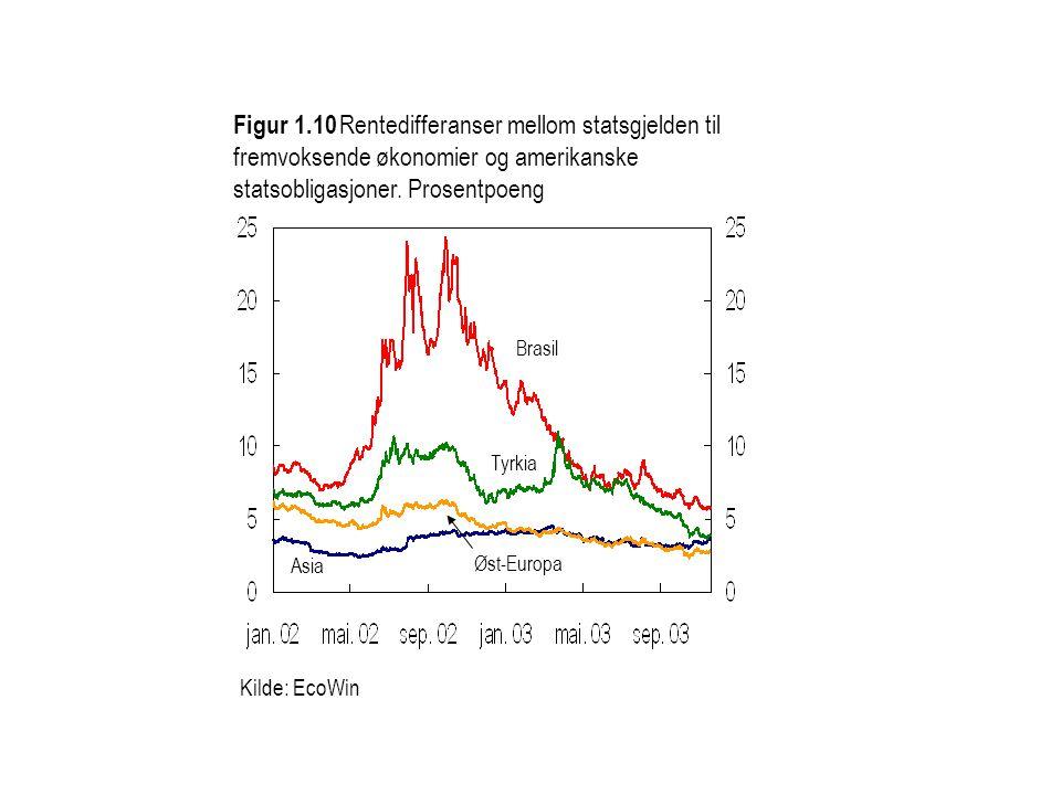 Kilde: EcoWin Figur 1.10 Rentedifferanser mellom statsgjelden til fremvoksende økonomier og amerikanske statsobligasjoner.