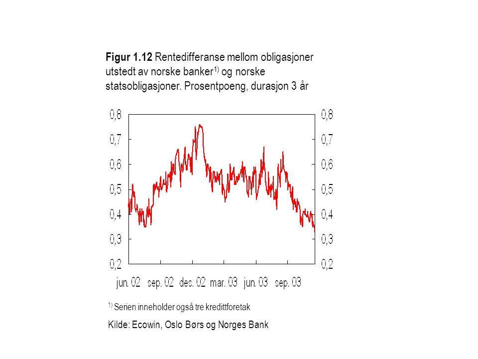 Figur 1.12 Rentedifferanse mellom obligasjoner utstedt av norske banker 1) og norske statsobligasjoner.