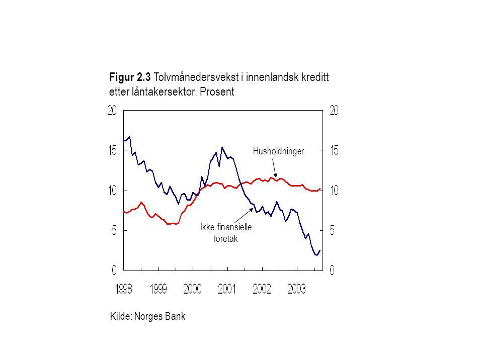 Figur 2.3 Tolvmånedersvekst i innenlandsk kreditt etter låntakersektor.