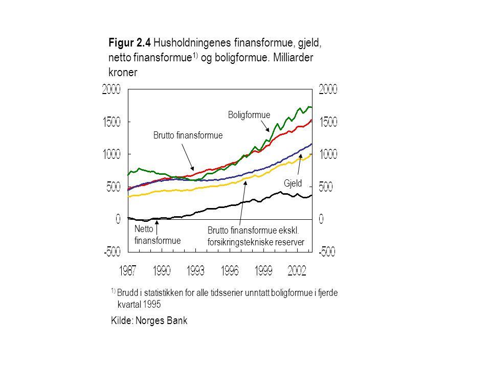 Gjeld Figur 2.4 Husholdningenes finansformue, gjeld, netto finansformue 1) og boligformue.