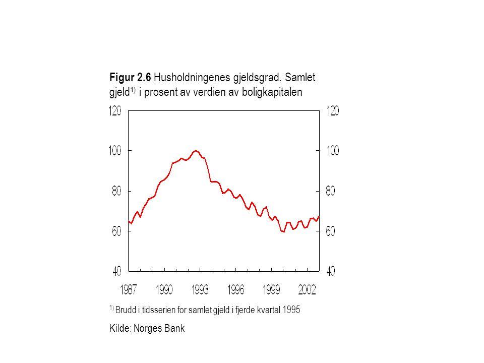 Figur 2.6 Husholdningenes gjeldsgrad.