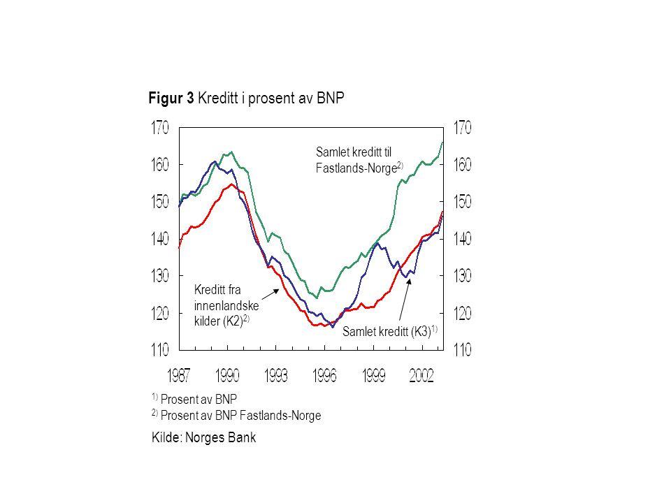 Kreditt fra innenlandske kilder (K2) 2) 1) Prosent av BNP 2) Prosent av BNP Fastlands-Norge Kilde: Norges Bank Figur 3 Kreditt i prosent av BNP Samlet kreditt (K3) 1) Samlet kreditt til Fastlands-Norge 2)