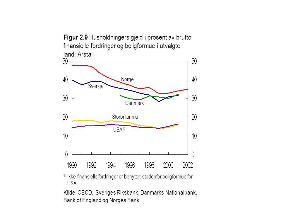 Figur 2.9 Husholdningers gjeld i prosent av brutto finansielle fordringer og boligformue i utvalgte land.