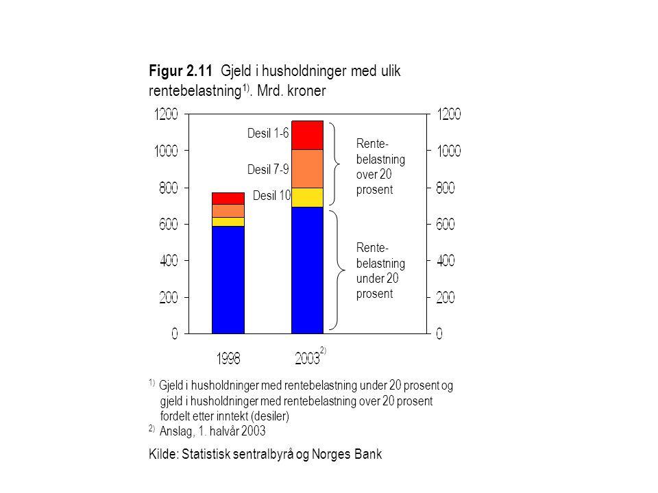 Figur 2.11 Gjeld i husholdninger med ulik rentebelastning 1).