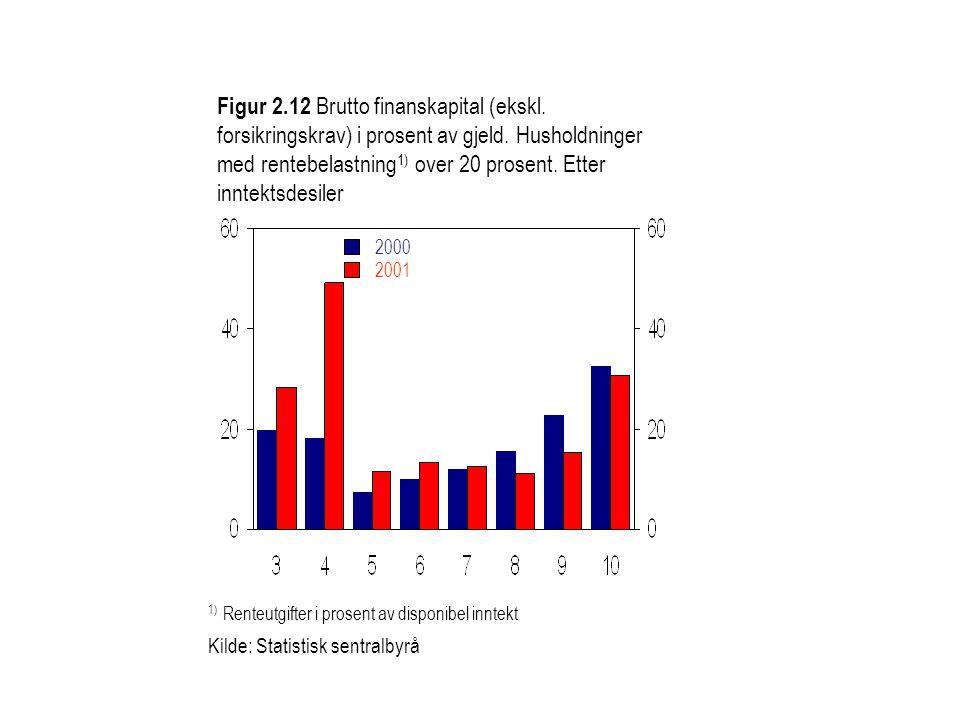 Figur 2.12 Brutto finanskapital (ekskl.forsikringskrav) i prosent av gjeld.