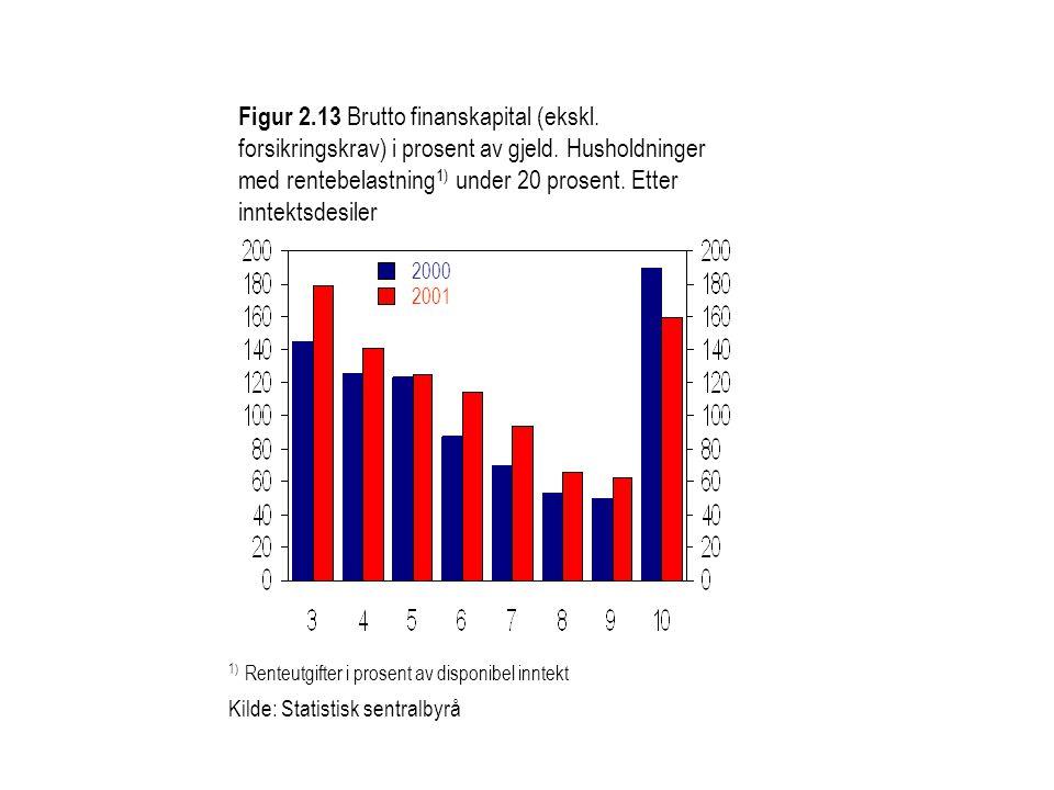 Figur 2.13 Brutto finanskapital (ekskl.forsikringskrav) i prosent av gjeld.