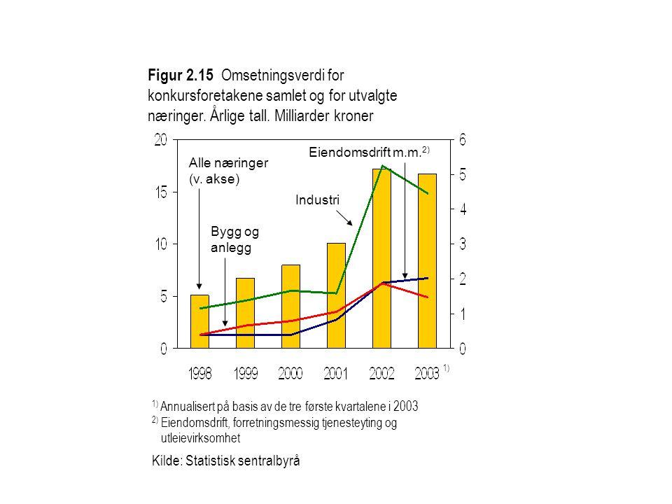 Figur 2.15 Omsetningsverdi for konkursforetakene samlet og for utvalgte næringer.