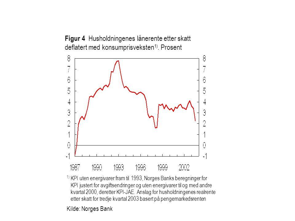 Figur 4 Husholdningenes lånerente etter skatt deflatert med konsumprisveksten 1).