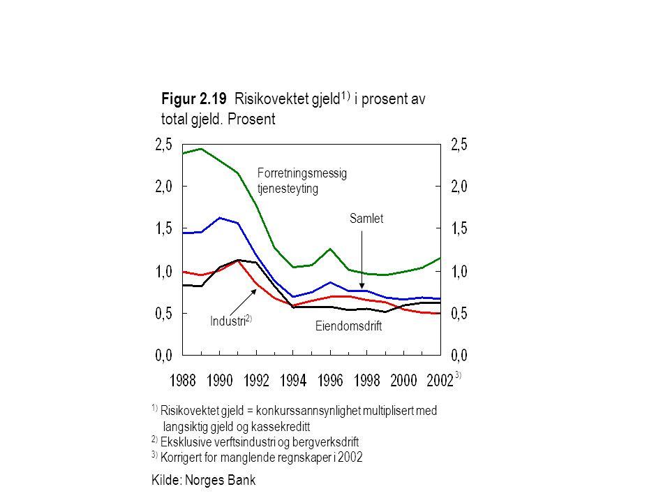 Figur 2.19 Risikovektet gjeld 1) i prosent av total gjeld.