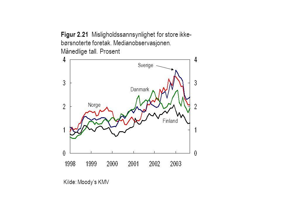 Figur 2.21 Misligholdssannsynlighet for store ikke- børsnoterte foretak.
