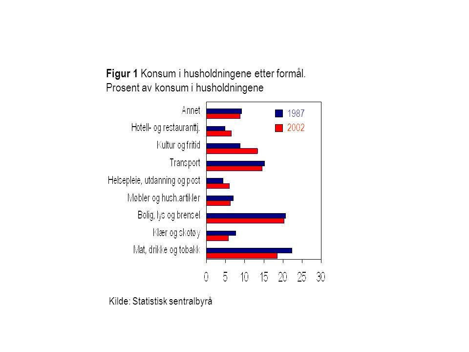 Figur 1 Konsum i husholdningene etter formål.