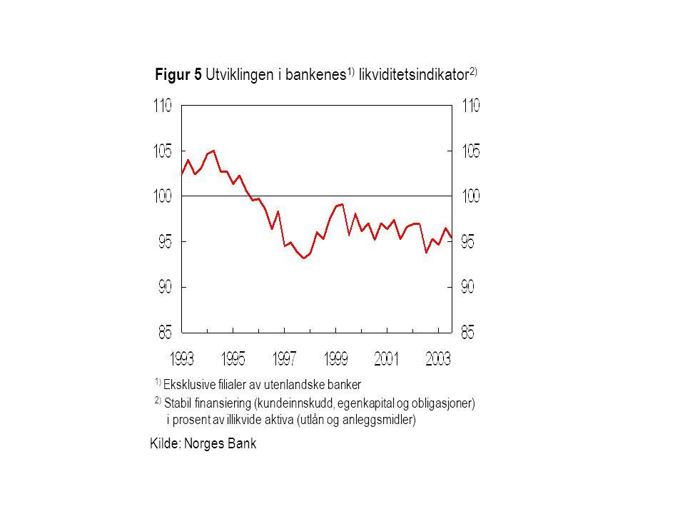 1) Eksklusive filialer av utenlandske banker Figur 5 Utviklingen i bankenes 1) likviditetsindikator 2) 2) Stabil finansiering (kundeinnskudd, egenkapital og obligasjoner) i prosent av illikvide aktiva (utlån og anleggsmidler) Kilde: Norges Bank