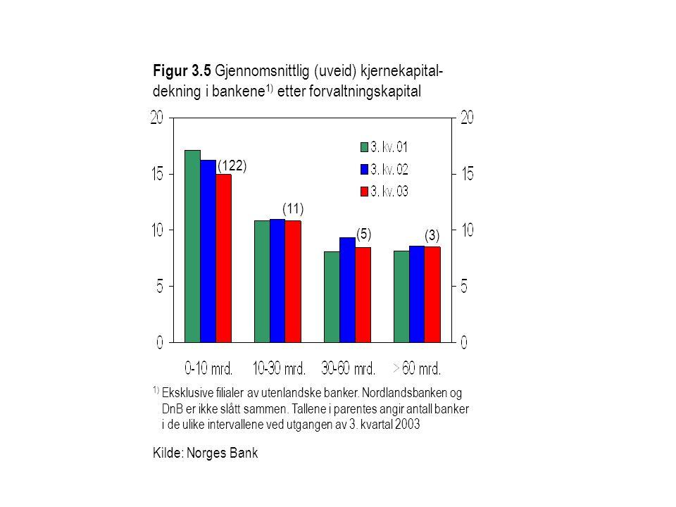 Figur 3.5 Gjennomsnittlig (uveid) kjernekapital- dekning i bankene 1) etter forvaltningskapital 1) Eksklusive filialer av utenlandske banker.
