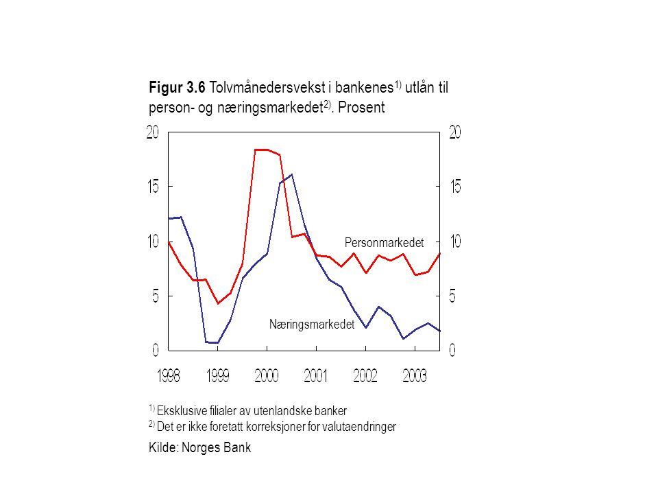 1) Eksklusive filialer av utenlandske banker 2) Det er ikke foretatt korreksjoner for valutaendringer Kilde: Norges Bank Figur 3.6 Tolvmånedersvekst i bankenes 1) utlån til person- og næringsmarkedet 2).