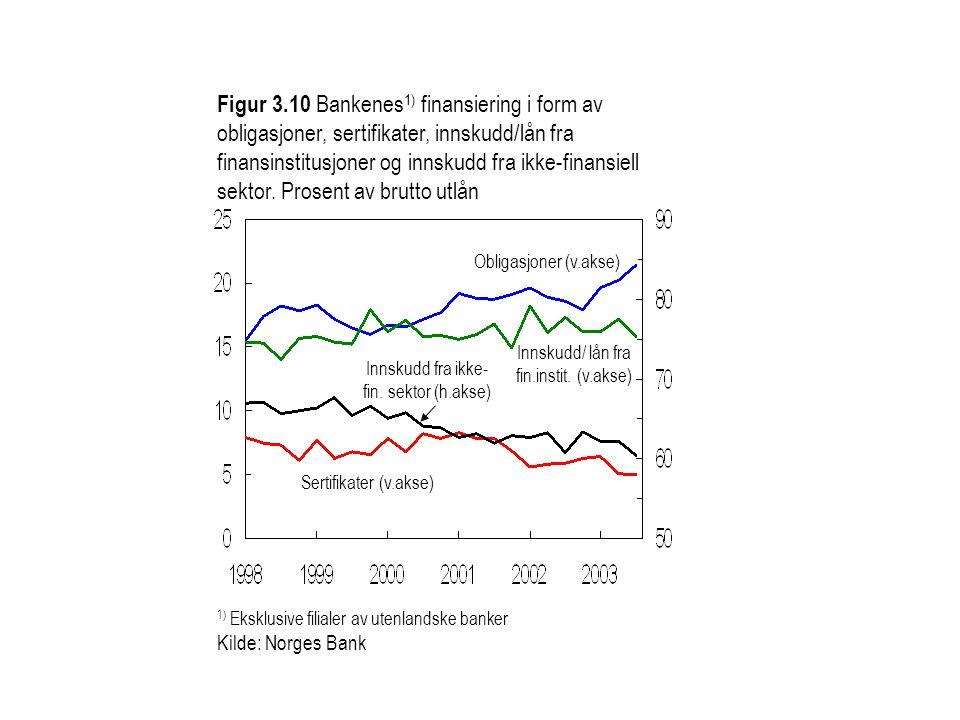 Figur 3.10 Bankenes 1) finansiering i form av obligasjoner, sertifikater, innskudd/lån fra finansinstitusjoner og innskudd fra ikke-finansiell sektor.
