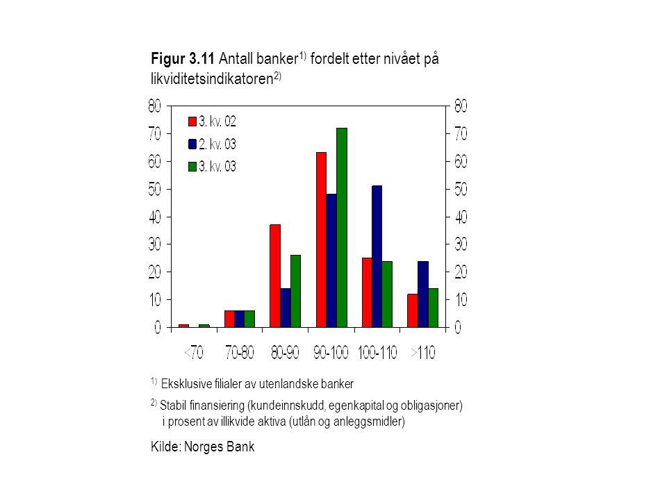 Figur 3.11 Antall banker 1) fordelt etter nivået på likviditetsindikatoren 2) 1) Eksklusive filialer av utenlandske banker 2) Stabil finansiering (kundeinnskudd, egenkapital og obligasjoner) i prosent av illikvide aktiva (utlån og anleggsmidler) Kilde: Norges Bank