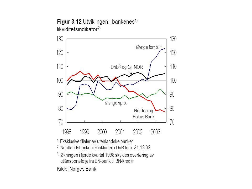 1) Eksklusive filialer av utenlandske banker Figur 3.12 Utviklingen i bankenes 1) likviditetsindikator 2) DnB 2) og Gj.