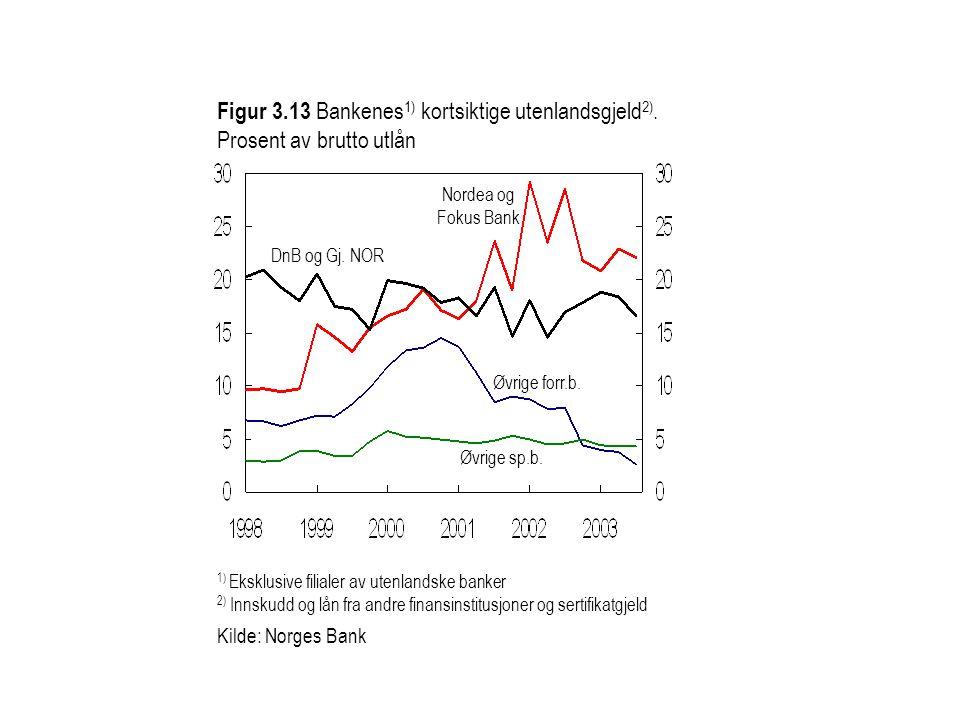 Figur 3.13 Bankenes 1) kortsiktige utenlandsgjeld 2).