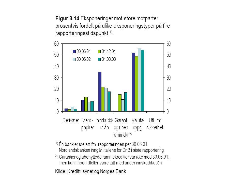 Figur 3.14 Eksponeringer mot store motparter prosentvis fordelt på ulike eksponeringstyper på fire rapporteringsstidspunkt.