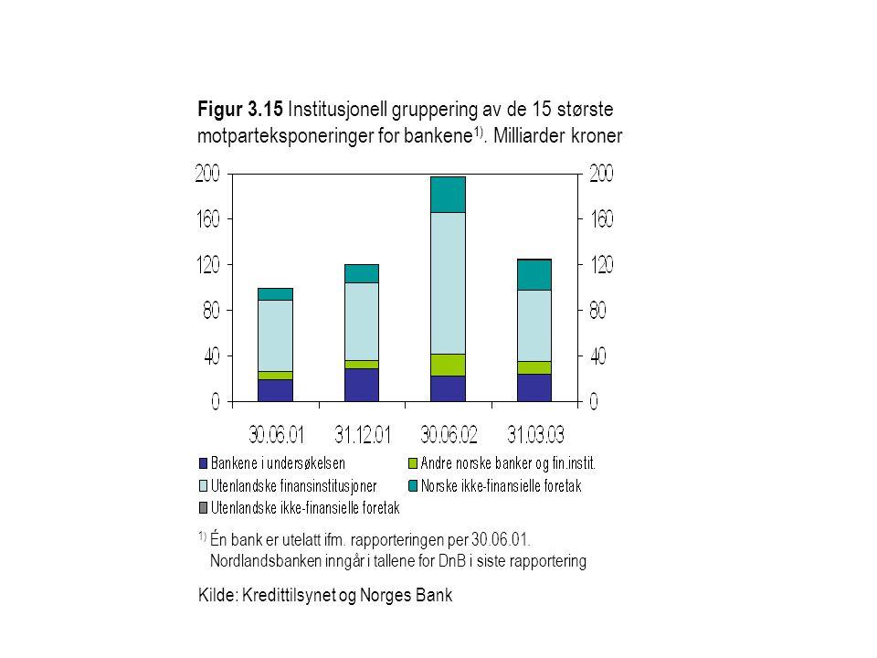 Figur 3.15 Institusjonell gruppering av de 15 største motparteksponeringer for bankene 1).