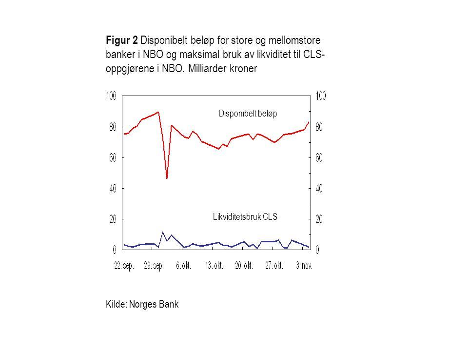 Figur 2 Disponibelt beløp for store og mellomstore banker i NBO og maksimal bruk av likviditet til CLS- oppgjørene i NBO.