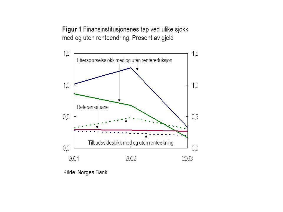 Figur 1 Finansinstitusjonenes tap ved ulike sjokk med og uten renteendring.