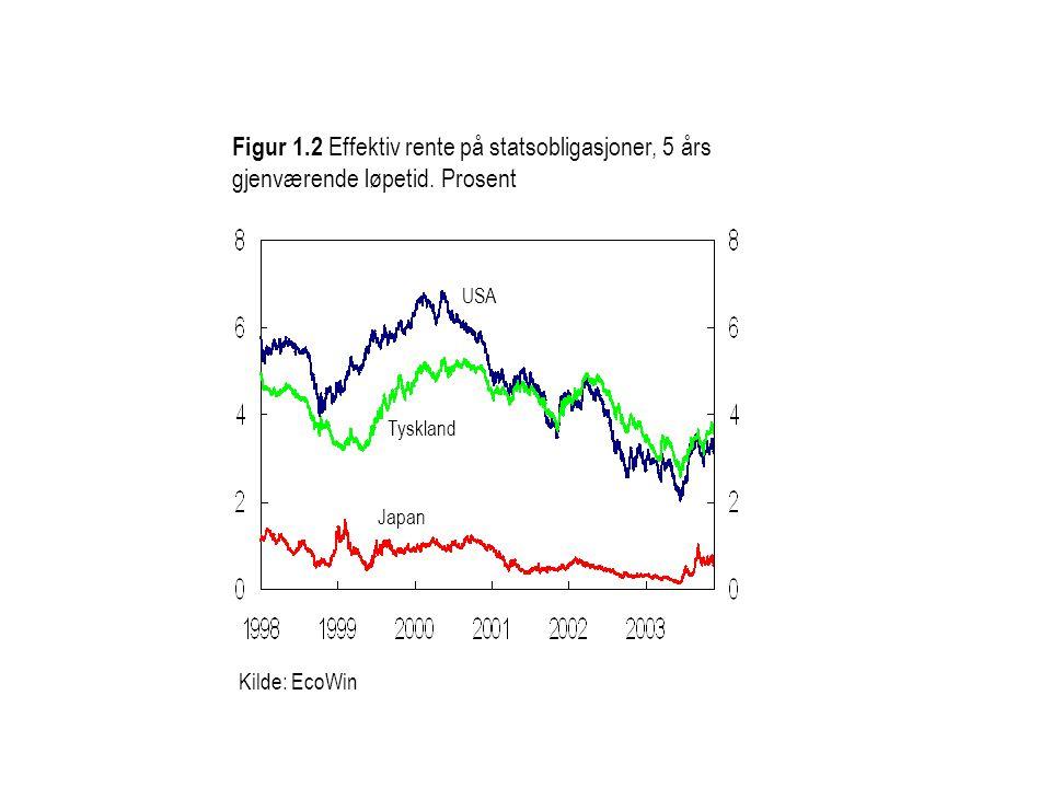 Kilde: EcoWin Figur 1.2 Effektiv rente på statsobligasjoner, 5 års gjenværende løpetid.