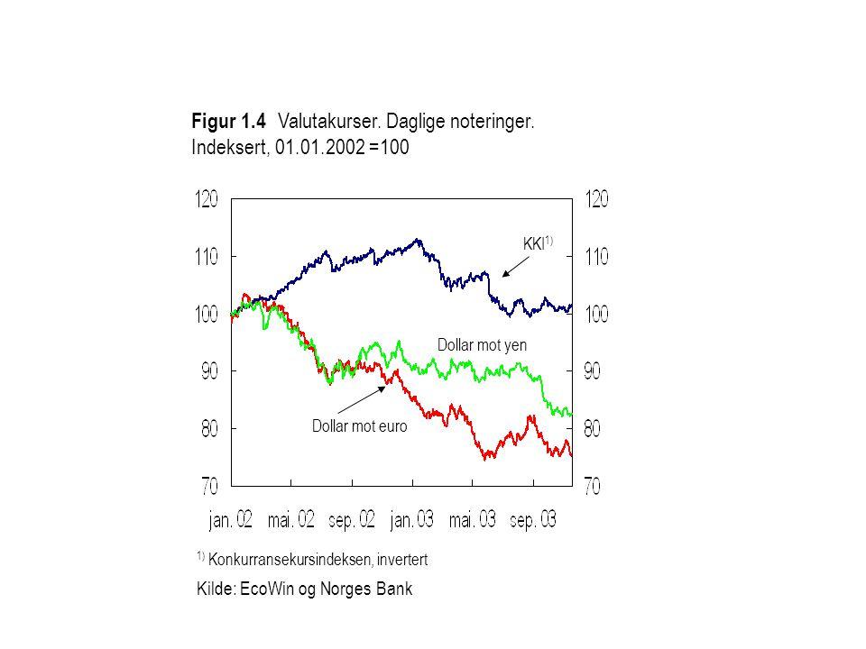 1) Konkurransekursindeksen, invertert Kilde: EcoWin og Norges Bank Figur 1.4 Valutakurser.