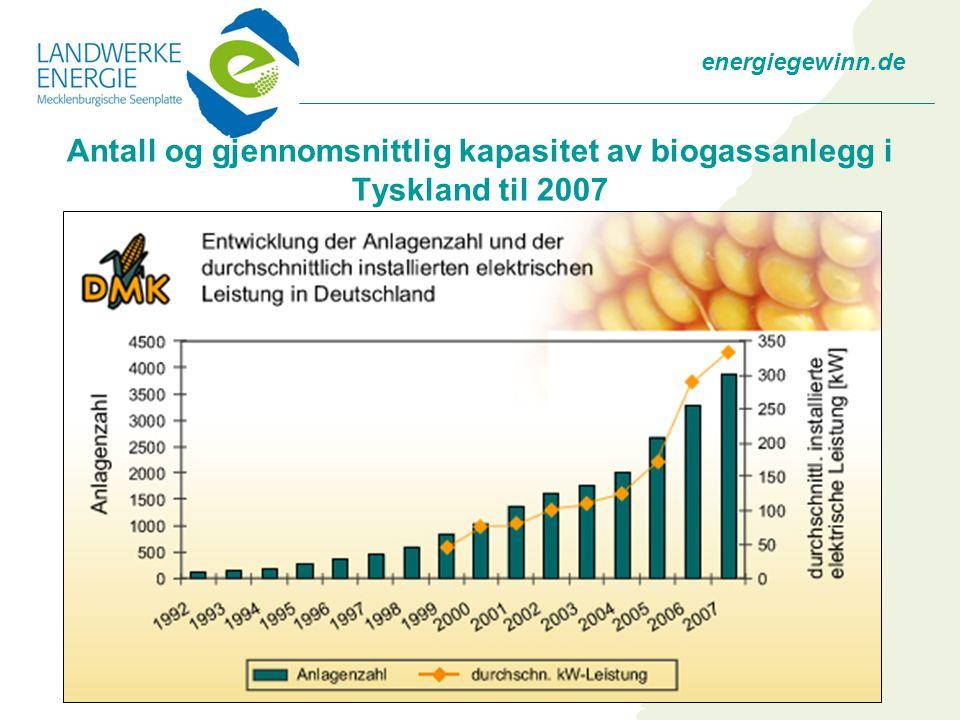 energiegewinn.de Antall og gjennomsnittlig kapasitet av biogassanlegg i Tyskland til 2007