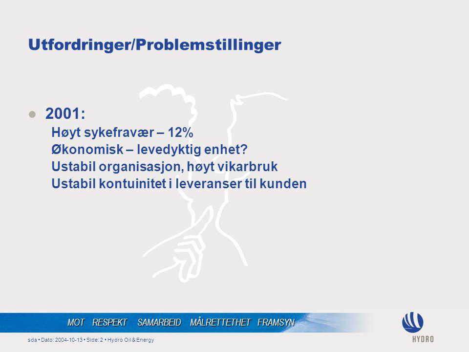 sda • Dato: 2004-10-13 • Side: 2 • Hydro Oil & Energy MOT RESPEKT SAMARBEID MÅLRETTETHET FRAMSYN Utfordringer/Problemstillinger  2001: Høyt sykefravær – 12% Økonomisk – levedyktig enhet.