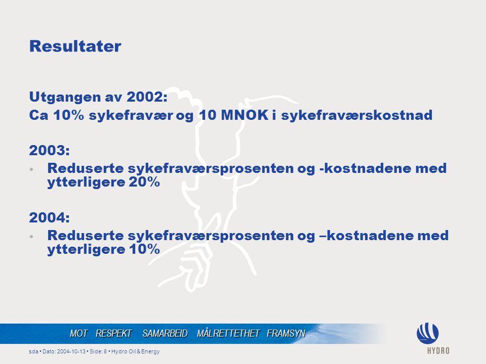 sda • Dato: 2004-10-13 • Side: 8 • Hydro Oil & Energy MOT RESPEKT SAMARBEID MÅLRETTETHET FRAMSYN Resultater Utgangen av 2002: Ca 10% sykefravær og 10 MNOK i sykefraværskostnad 2003: • Reduserte sykefraværsprosenten og -kostnadene med ytterligere 20% 2004: • Reduserte sykefraværsprosenten og –kostnadene med ytterligere 10%