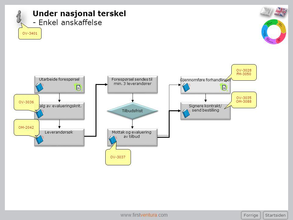 www.firstventura.com Under nasjonal terskel - Enkel anskaffelse Startsiden Forrige Forespørsel sendes til min. 3 leverandører Forespørsel sendes til m