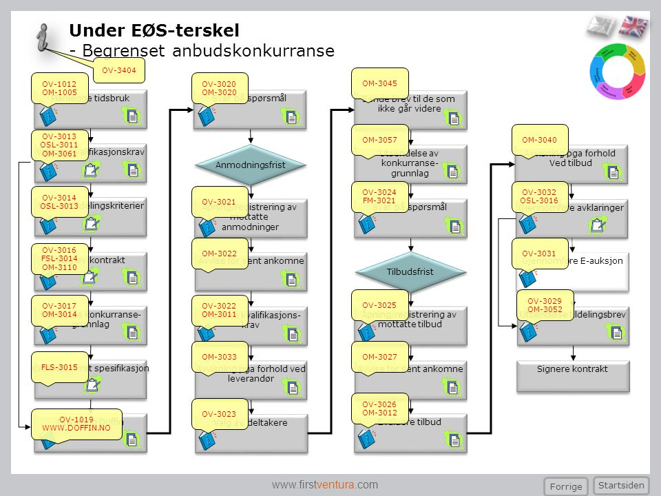 www.firstventura.com Avvise for sent ankomne Avvisning pga forhold ved leverandør Avvisning pga forhold ved leverandør Avvise for sent ankomne Under E
