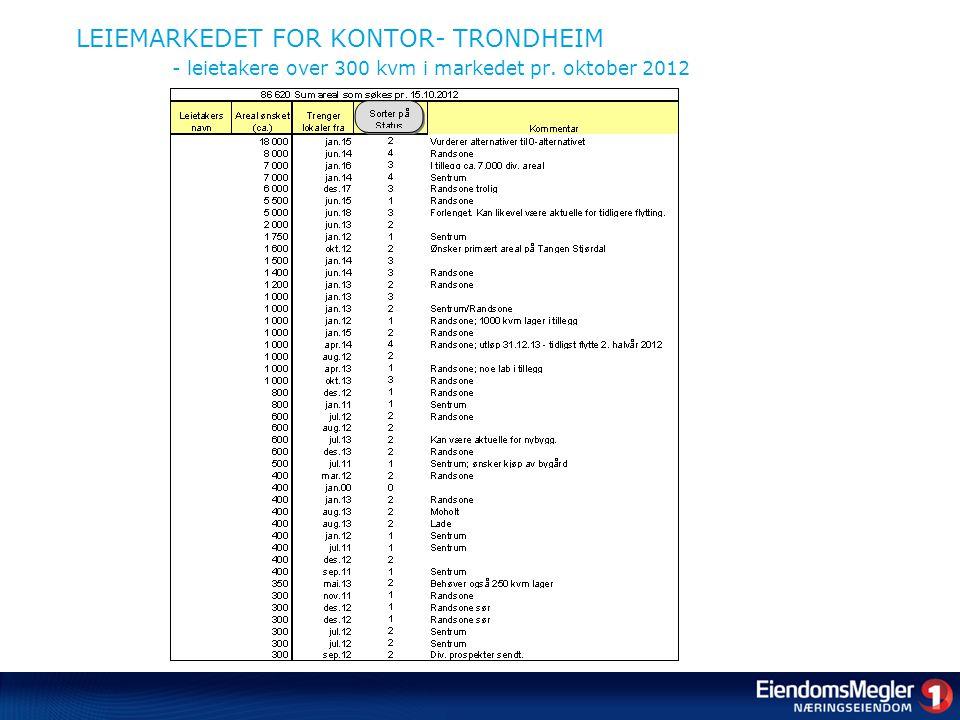 LEIEMARKEDET FOR KONTOR- TRONDHEIM - leietakere over 300 kvm i markedet pr. oktober 2012
