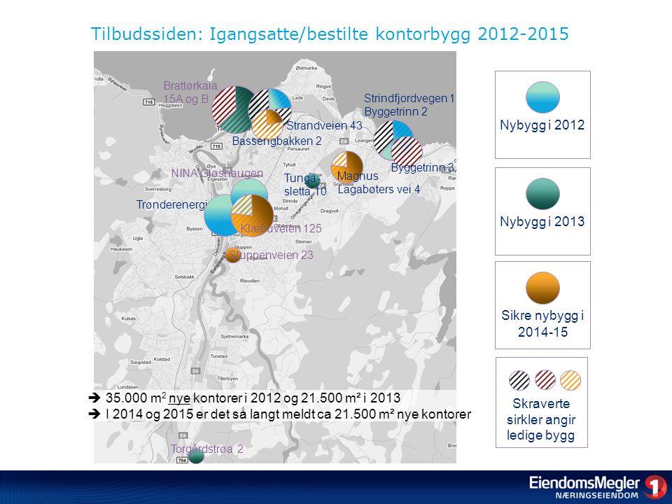 Tilbudssiden: Igangsatte/bestilte kontorbygg 2012-2015 Brattørkaia 15A og B Skraverte sirkler angir ledige bygg Nybygg i 2012Nybygg i 2013Sikre nybygg i 2014-15 Strandveien 43 Trønderenergi NINA Gløshaugen Strindfjordvegen 1 Byggetrinn 2 Klæbuveien 125  35.000 m 2 nye kontorer i 2012 og 21.500 m² i 2013  I 2014 og 2015 er det så langt meldt ca 21.500 m² nye kontorer Verftsgata 2 Byggetrinn 3 Tunga- sletta 10 Torgårdstrøa 2 Sluppenveien 23 Magnus Lagabøters vei 4 Bassengbakken 2